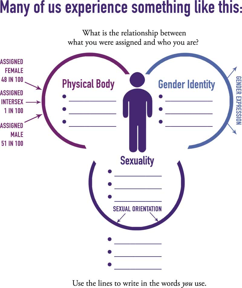 relationship between sex and gender essay Legal marriage essays: socialization on gay and lesbian relationships although gender role conditioning is likely to be similar between members of same-sex.